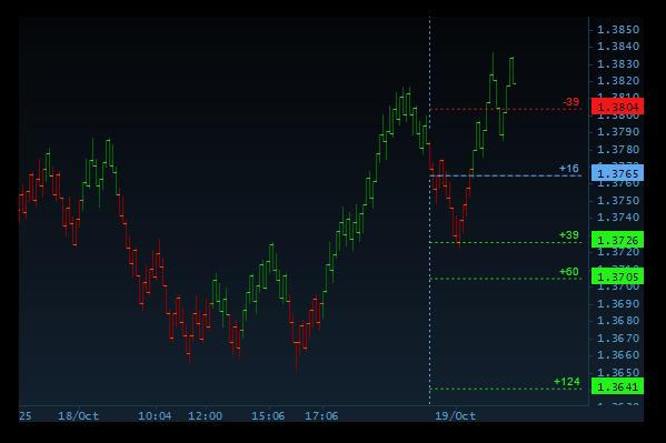 VestraCharts - Range Charts
